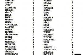 YSK Bayburt Milletvekili Sayısını Açıkladı