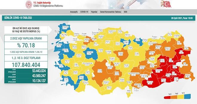 Türkiye Koronavirüs Vakaları Tablosu